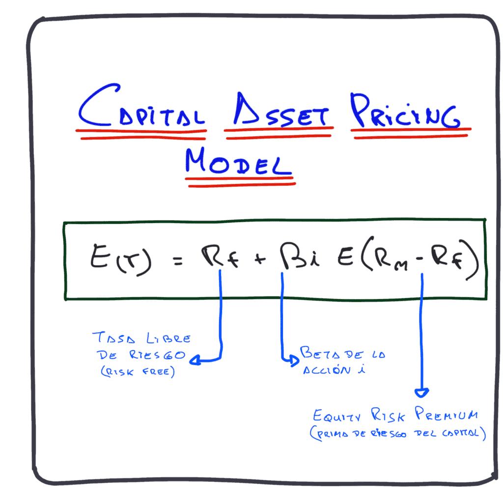 capital asset pricing model o CAPM