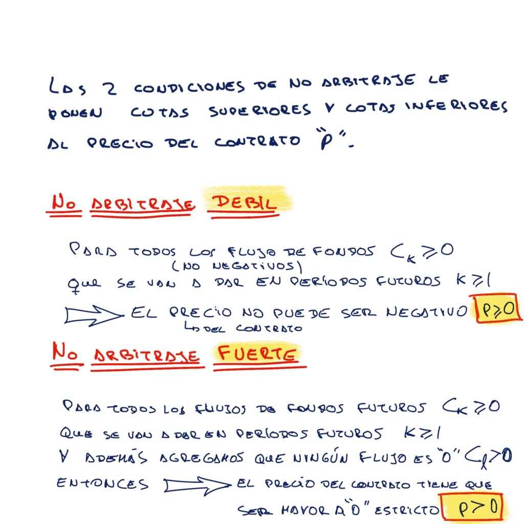 condiciones de no arbitraje: notación técnica