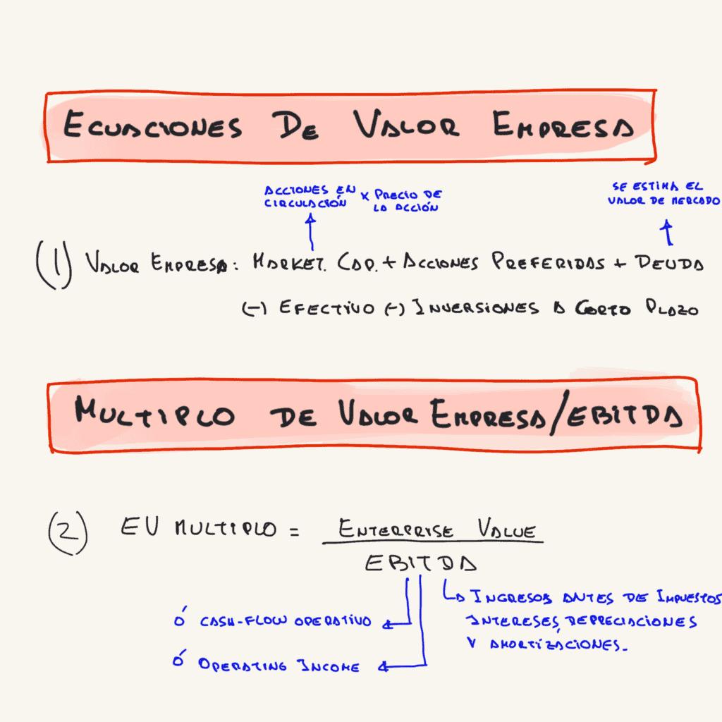 fórmulas de valor empresa