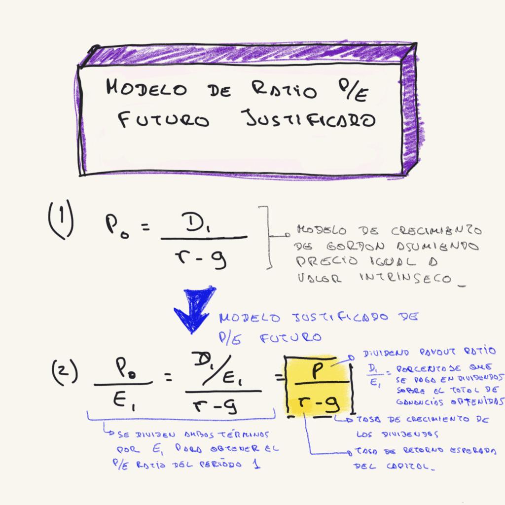 fórmulas del modelo PE justicado en valoración por múltiplos