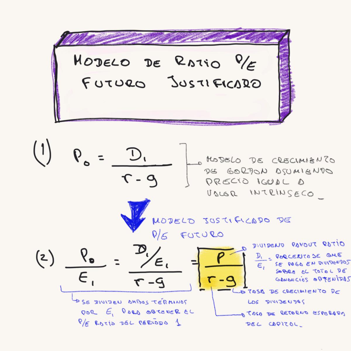 fórmulas del modelo PE justicado