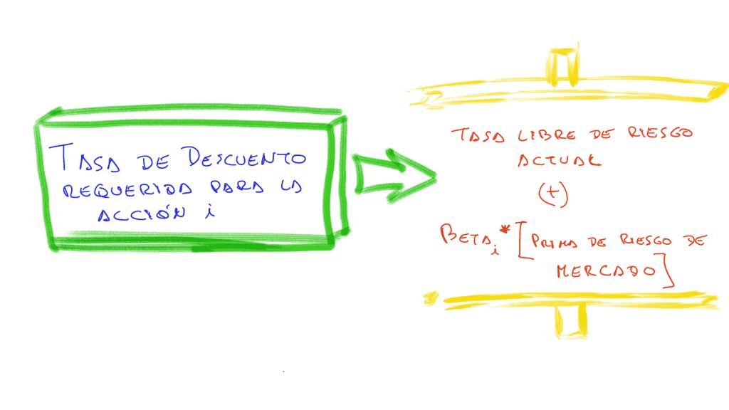 fórmula de capital asset pricing model