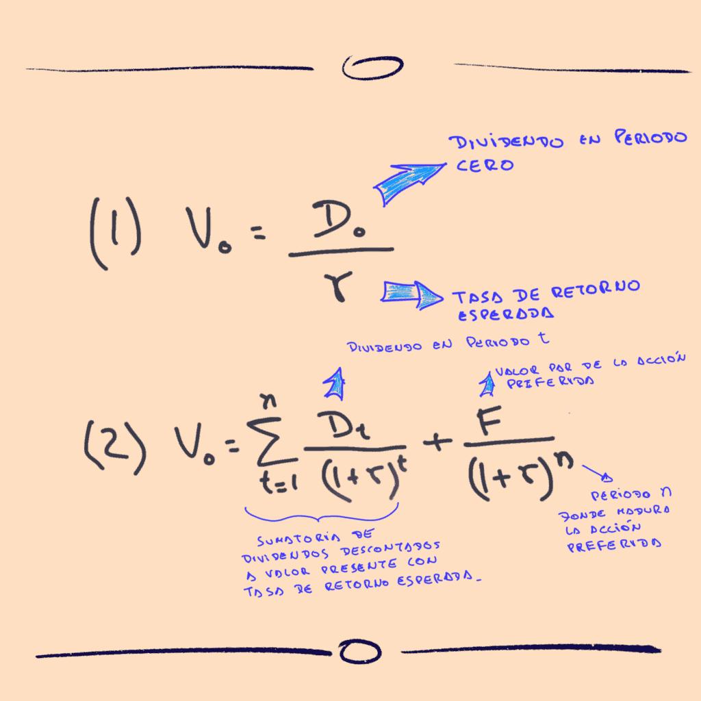 ecuaciones para valoración de acciones preferentes