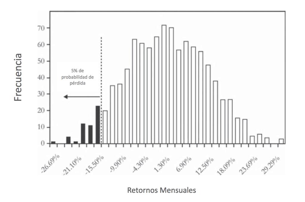 histograma de retornos mensuales