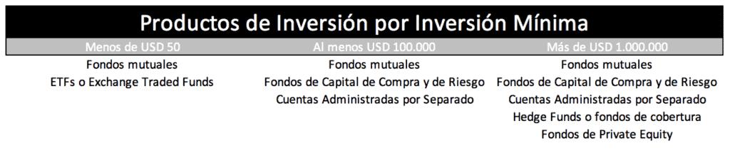 inversión mínima fondos de inversión