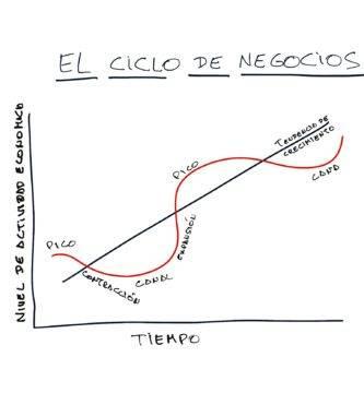 gráfico de ciclos económicos