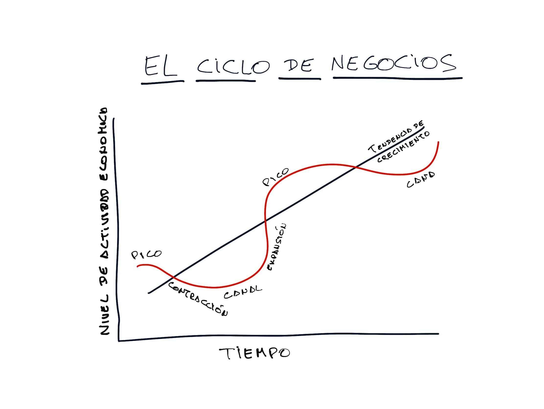 Ciclos de Negocios