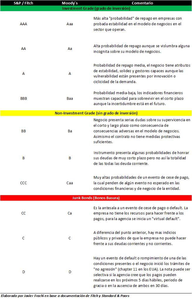 tabla con agencias de calificación